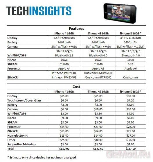 Себестоимость iPhone 5 на $35 дороже iPhone 4S