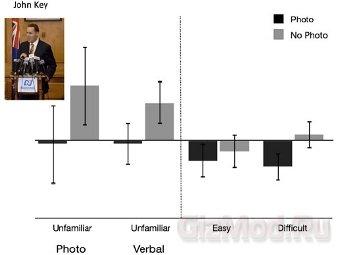 Сила убеждения фотографий