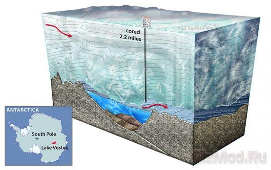 В антарктическом озере Восток найти жизнь не удалось