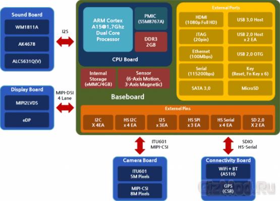 Платформа Arndale для разработки на базе Exynos 5