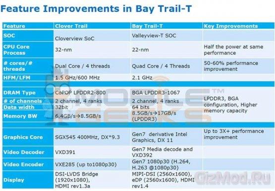 Intel готовит Atom-ную платформу для планшетов