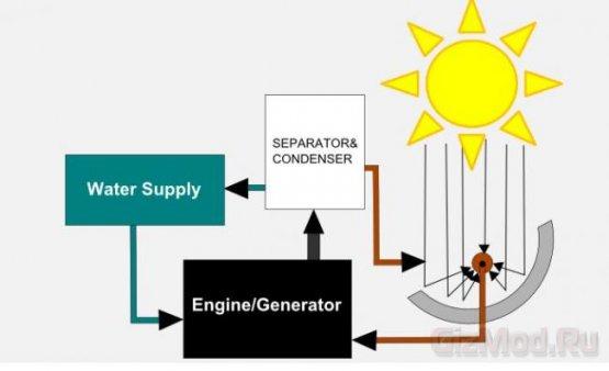 Двигатель работающий на горячем масле и воде