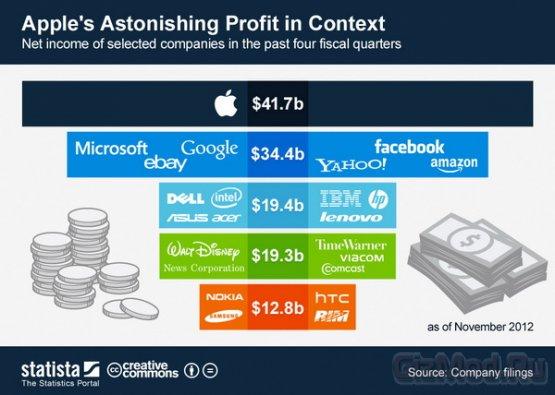 Apple - самая прибыльная компания в индустрии