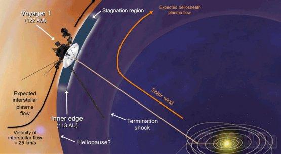 Voyager-1 достиг магнитной автострады