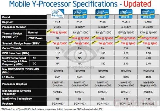 Процессоры Ivy Bridge с TDP 10-13 Вт в первом квартале 2013