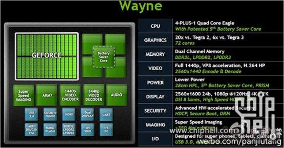Детали новой платформы NVIDIA Tegra 4