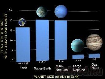 Эти экзопланеты повсюду