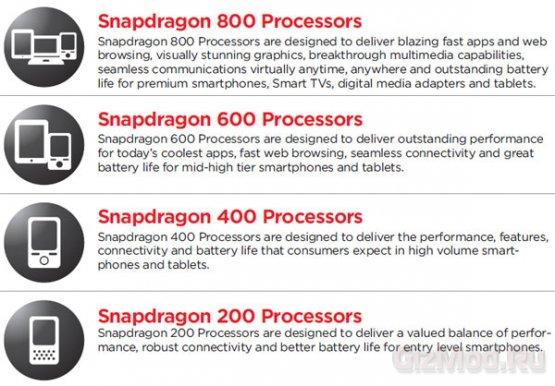 Qualcomm представила чипы Snapdragon 800 и 600