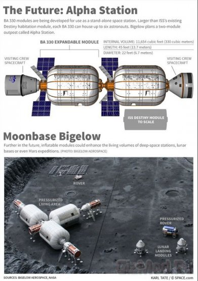 Bigelow Aerospace о надувном модуле для МКС