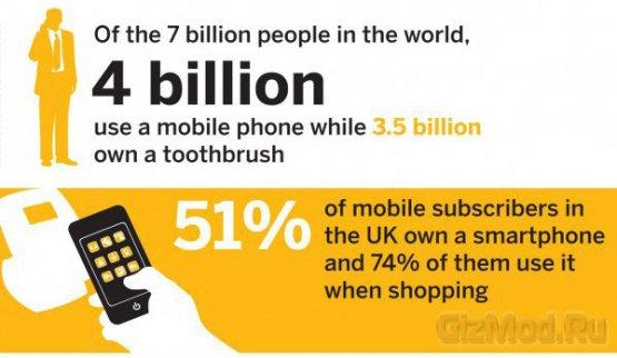 Мобильники стали популярнее зубных щеток