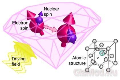 """Дефект в алмазах позволил создать """"МРТ для молекул"""""""