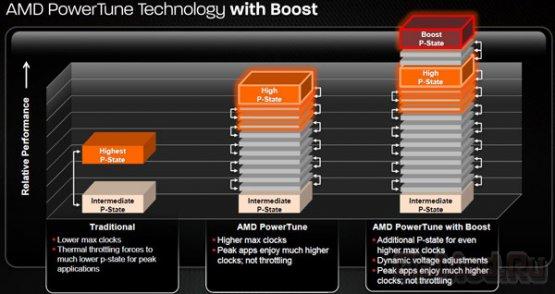 AMD работает над динамическим разгоном GPU