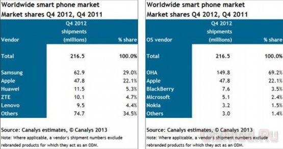 69.2% мирового рынка за Android