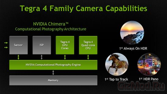 NVIDIA Chimera обещает качественные фото с телефона