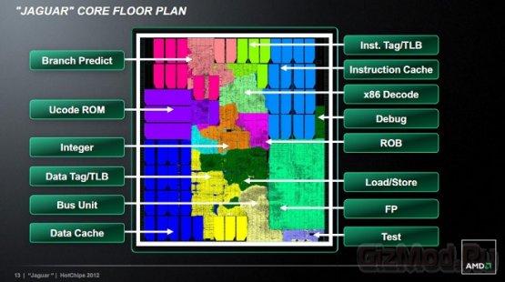 AMD поведала о гибридном процессоре Sony PS4
