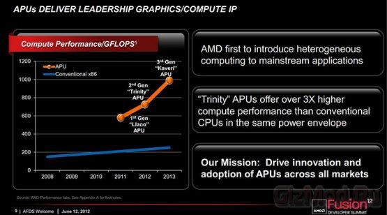 Подробности об AMD Kaveri - преемнике Richland