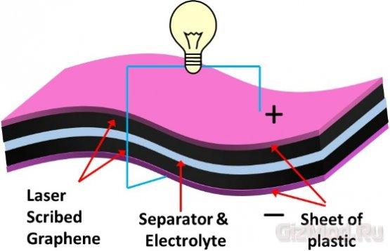 Графеновый ионистор при помощи оптического привода