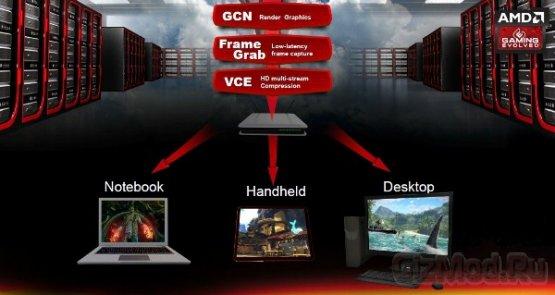 Radeon HD 7990 и новая линейка ускорителей Radeon Sky