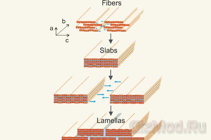 Керамическая бумага на основе оксида ванадия
