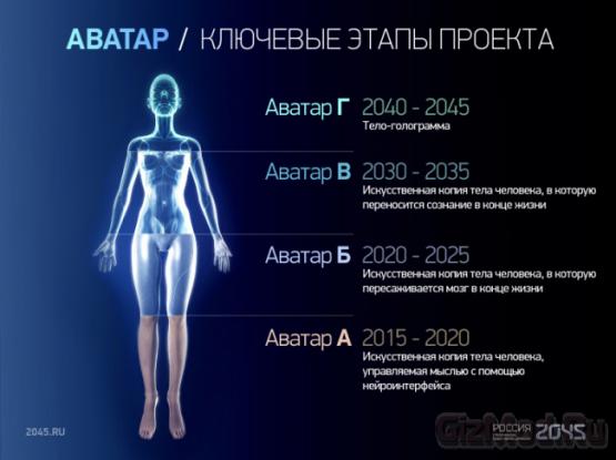 Первый киборг к 2045 году