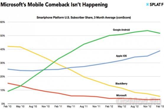 Windows Phone безнадежно отстает от конкурентов