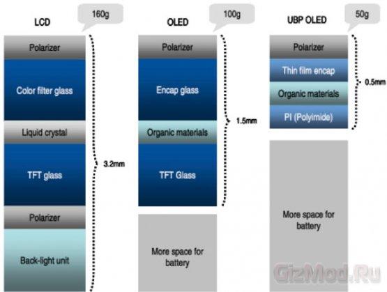 У Galaxy Note 3 будет небьющийся пластиковый OLED-экран