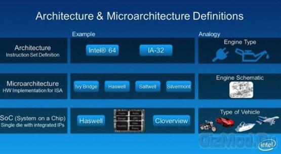 Intel представила микроархитектуру Silvermont