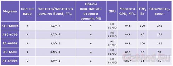 $140 за самый навороченый процессор AMD Richland