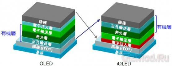 В NHK придумали, как усовершенствовать панели OLED