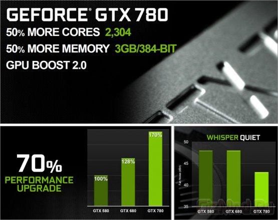 GeForce GTX 780: официальный выход