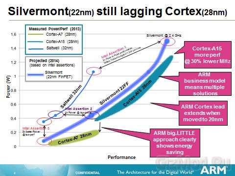 ARM: Cortex-A15 эффективнее Intel Silvermont