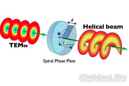 Скрученный свет в оптоволокне увеличит скорость передачи