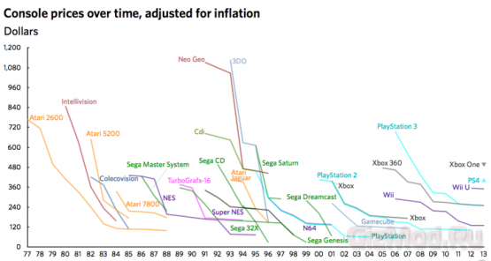 Рейтинг цен на игровые приставки за 35 лет
