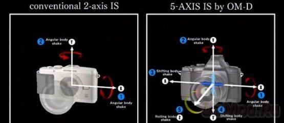 Sony NEX: стабилизация по сдвигу сенсора
