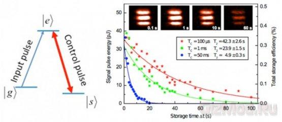 Шаг к созданию квантовой памяти
