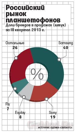 Продажи фаблетов в России выросли на 736%