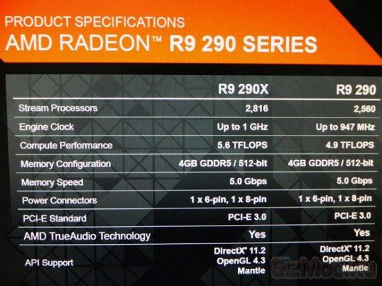 Спецификации 3D-карт серии AMD Radeon R9 290