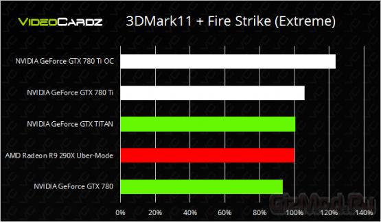 У NVIDIA GeForce GTX 780 Ti хороший разгонный потенциал