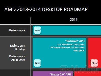 Новое поколение APU от AMD