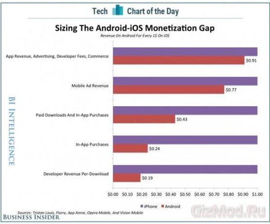"""iOS """"кушает"""" вчетверо больше денег, чем Android"""