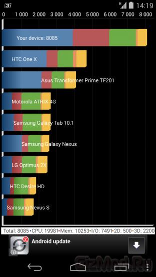 Обзор смартфона Google Nexus 5