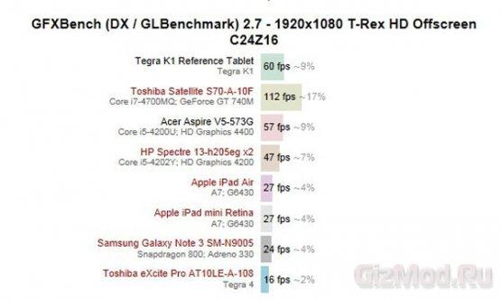 GPU Nvidia Tegra K1 на вершине тестов