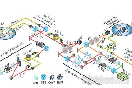Телепортация в квантовую память