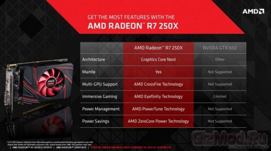 3D-карта AMD Radeon R7 250X