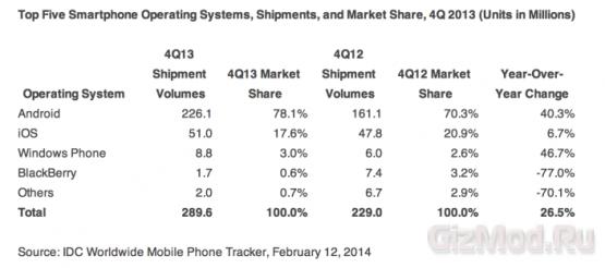 Рейтинг мобильных операционных систем