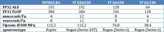 GX6650 - конкурент Tegra K1 от Imagination Technologies