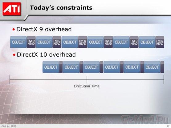 Обзор и тестирование AMD Mantle