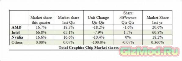 Неутешительная статистика AMD на рынке графики