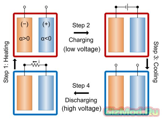 MIT: новый способ использования тепловой энергии