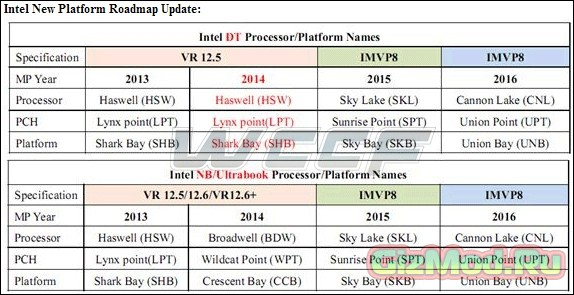 10-nm процессоры Intel Cannonlake к 2016 году